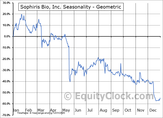 Sophiris Bio, Inc. (NASD:SPHS) Seasonality