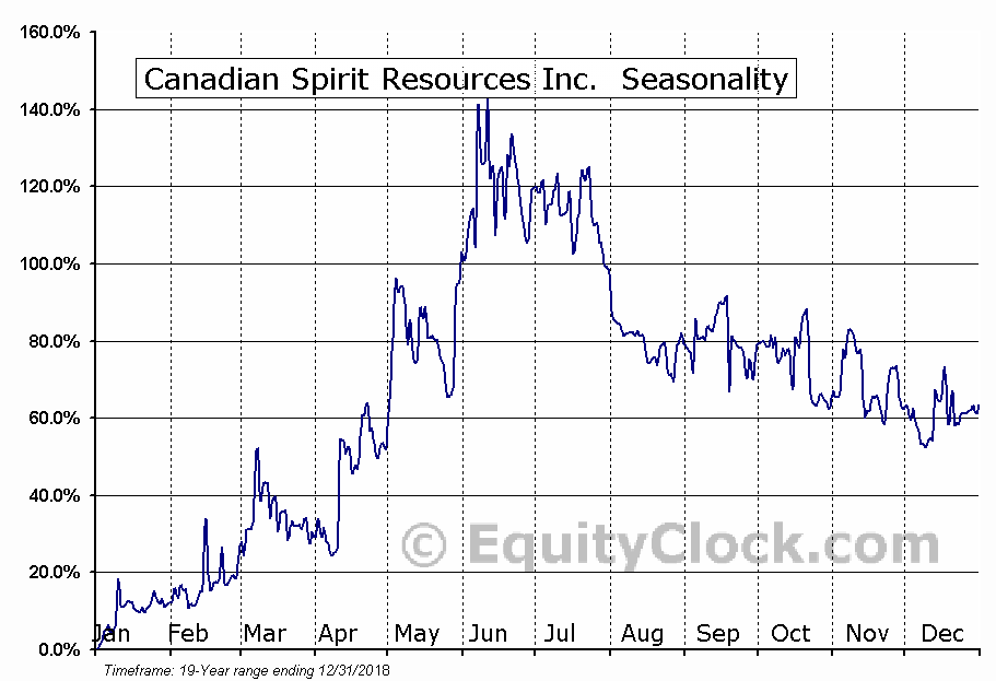 Canadian Spirit Resources Inc. (TSXV:SPI.V) Seasonality