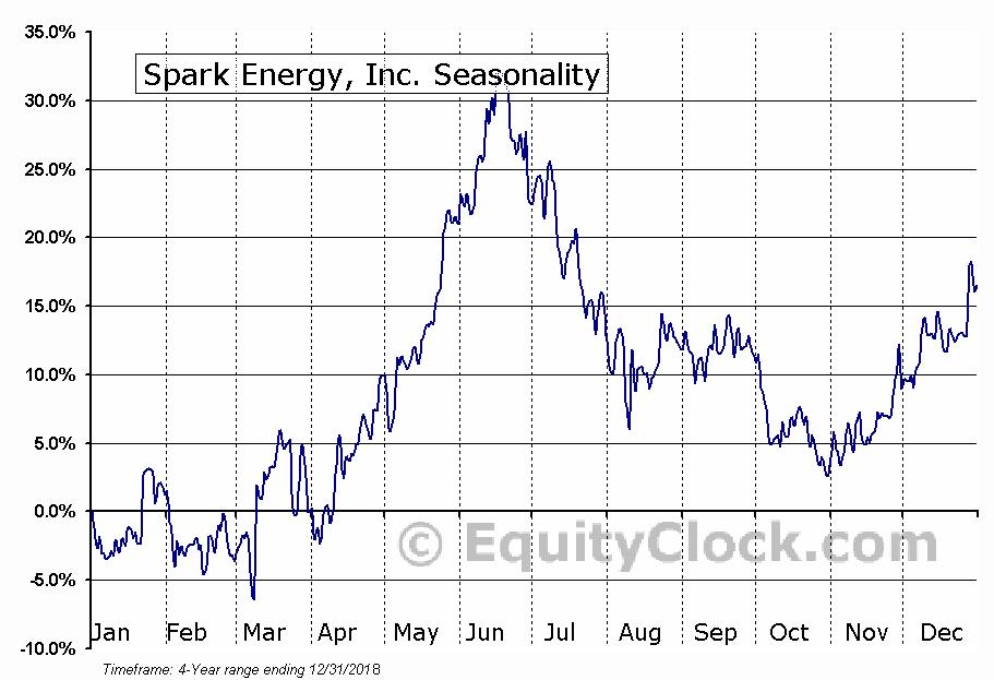 Spark Energy, Inc. (SPKE) Seasonal Chart