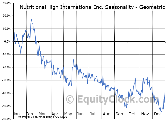 Nutritional High International Inc. (OTCMKT:SPLIF) Seasonality