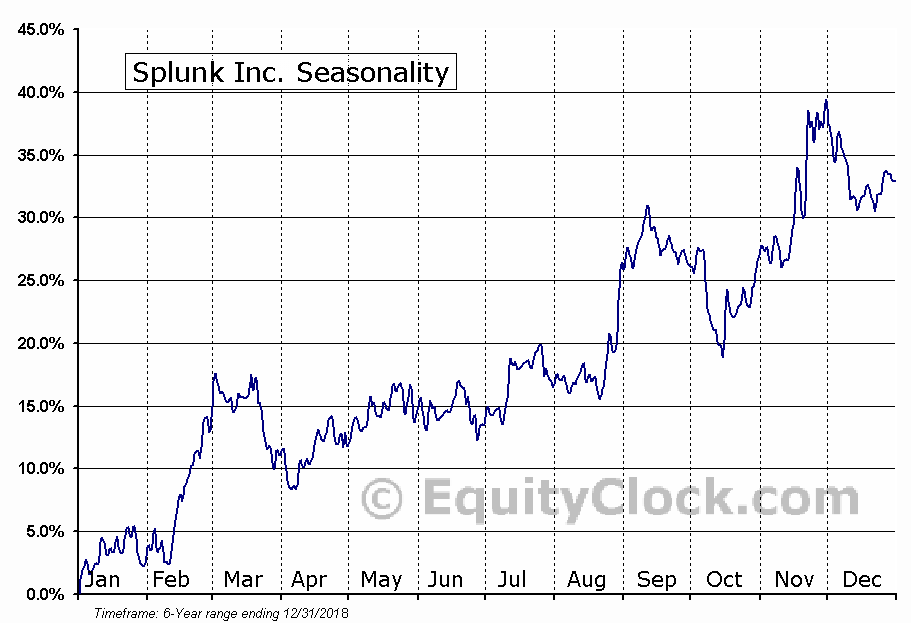 Splunk Inc. (SPLK) Seasonal Chart
