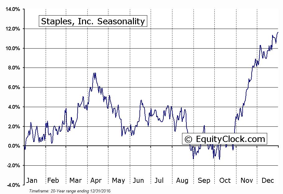 Staples, Inc.  (NASDAQ:SPLS) Seasonal Chart