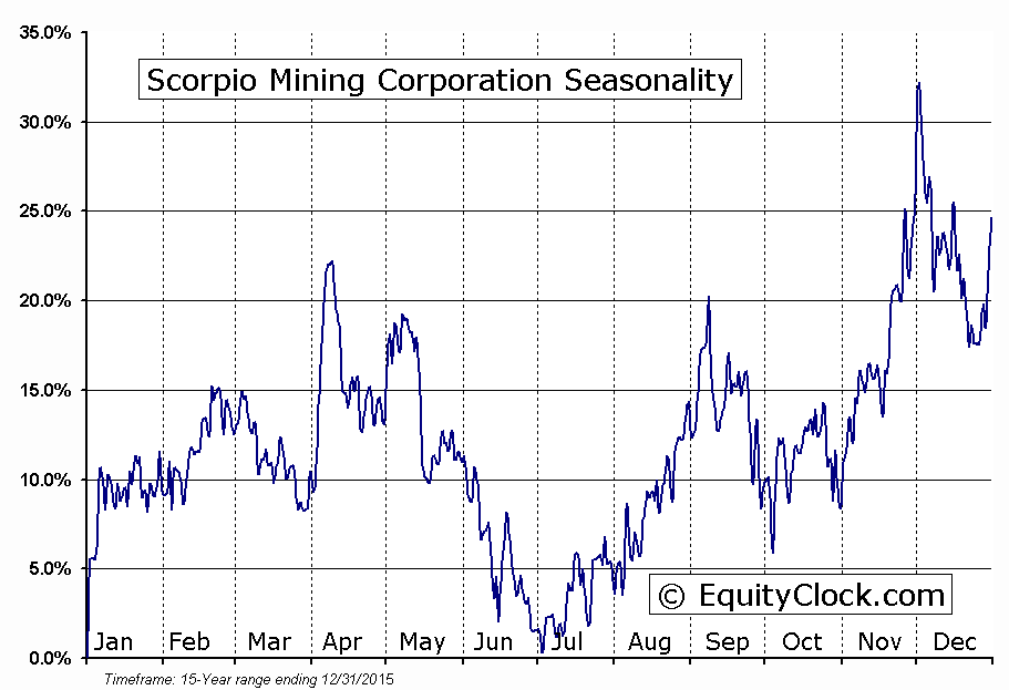 Scorpio Mining Corporation (TSE:SPM) Seasonal Chart