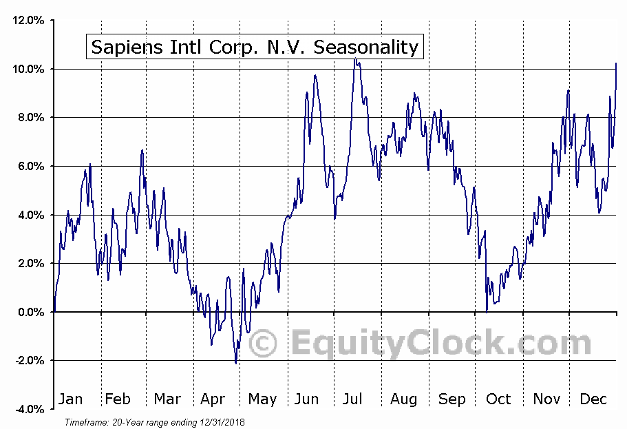 Sapiens International Corporation N.V. Seasonal Chart