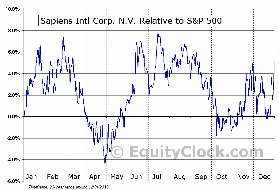 SPNS Relative to the S&P 500