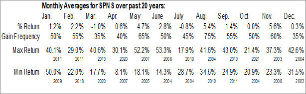 Monthly Seasonal Sapiens Intl Corp. N.V. (NASD:SPNS)
