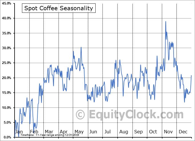 Spot Coffee (Canada) Ltd. (TSXV:SPP.V) Seasonality