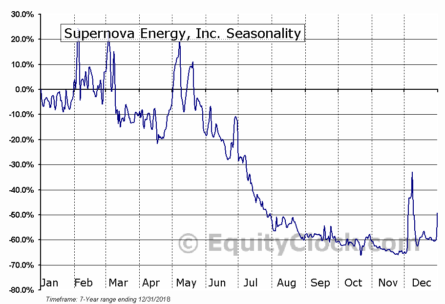 Supernova Energy, Inc. (OTCMKT:SPRN) Seasonality