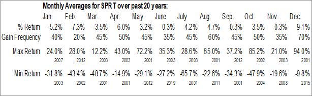 Monthly Seasonal Support.com, Inc. (NASD:SPRT)