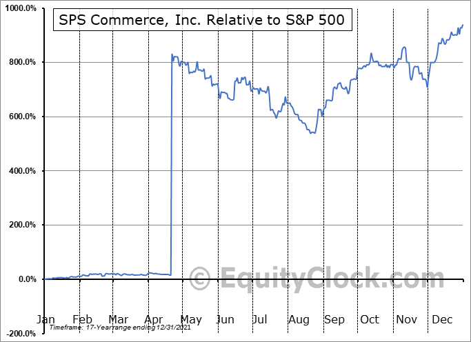 SPSC Relative to the S&P 500