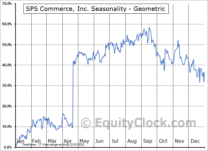 SPS Commerce, Inc. (NASD:SPSC) Seasonality