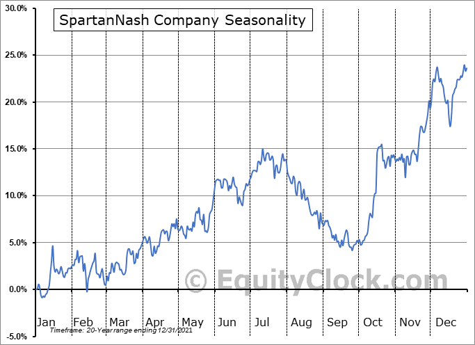 SpartanNash Company (NASD:SPTN) Seasonality