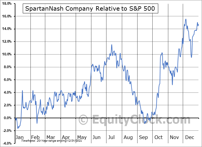 SPTN Relative to the S&P 500