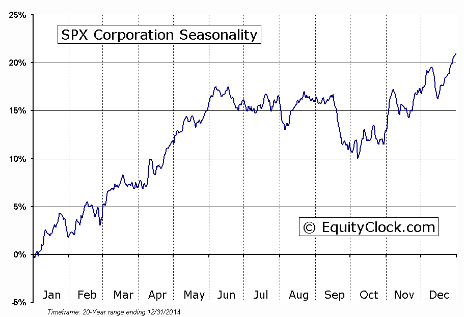 SPX Corporation  (NYSE:SPW) Seasonal Chart