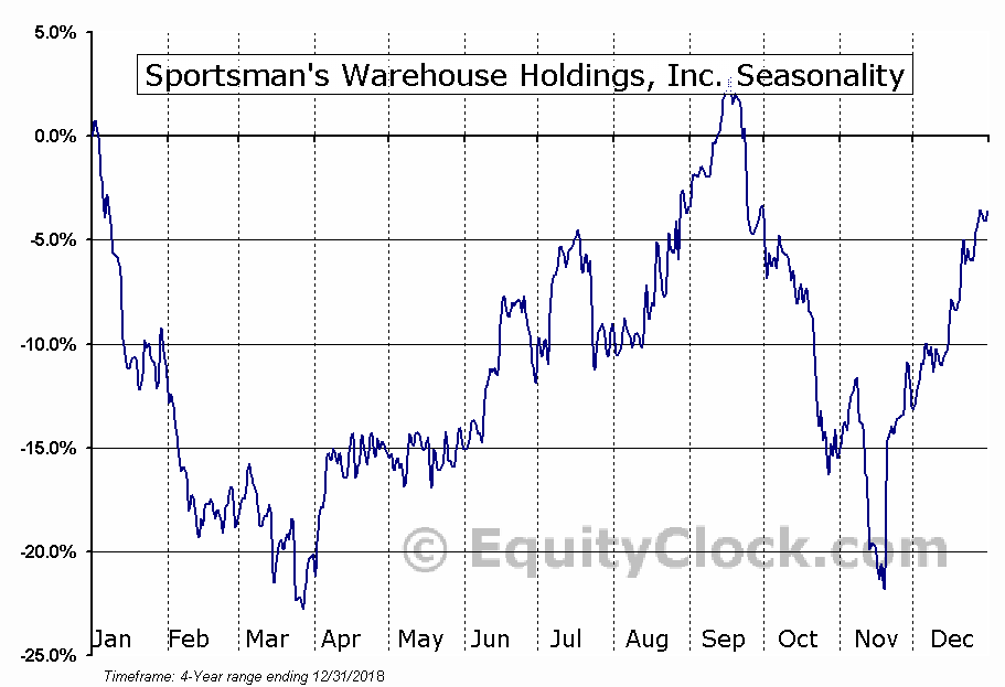 Sportsman's Warehouse Holdings, Inc. (SPWH) Seasonal Chart