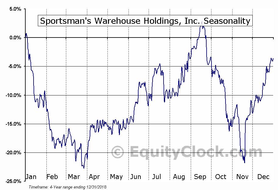 Sportsman's Warehouse Holdings, Inc. Seasonal Chart