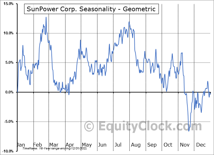 SunPower Corp. (NASD:SPWR) Seasonality