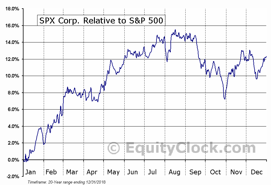 SPXC Relative to the S&P 500