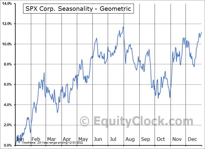 SPX Corp. (NYSE:SPXC) Seasonality