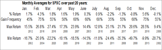 Monthly Seasonal SPX Corporation  (NYSE:SPXC)