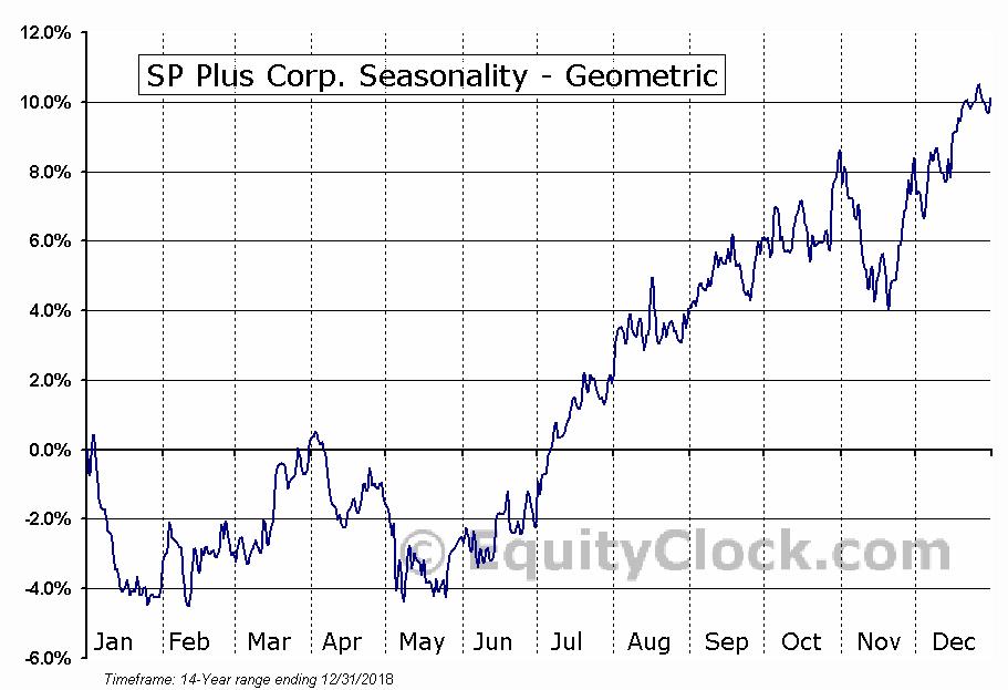 SP Plus Corp. (NASD:SP) Seasonality