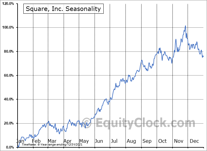 Square, Inc. Seasonal Chart
