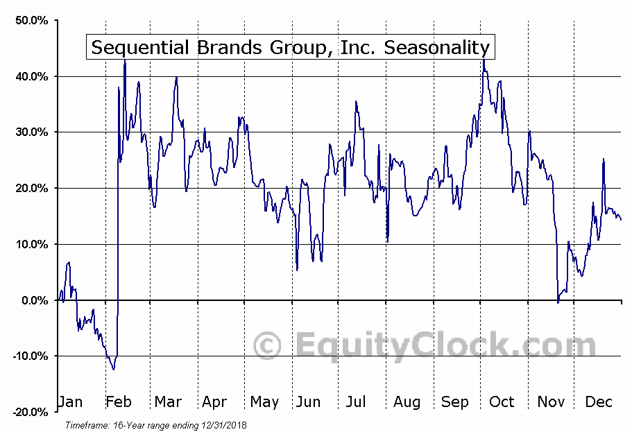 Sequential Brands Group, Inc. Seasonal Chart