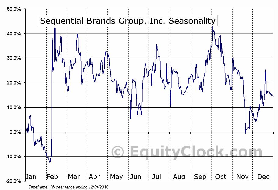 Sequential Brands Group, Inc. (SQBG) Seasonal Chart
