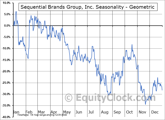 Sequential Brands Group, Inc. (NASD:SQBG) Seasonality