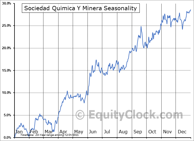 Sociedad Quimica y Minera S.A. Seasonal Chart