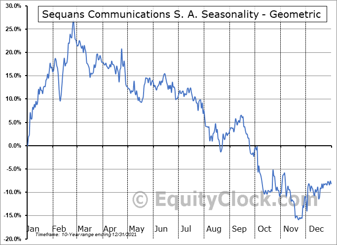 Sequans Communications S. A. (NYSE:SQNS) Seasonality