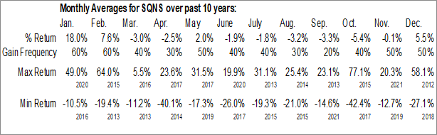 Monthly Seasonal Sequans Communications S. A. (NYSE:SQNS)