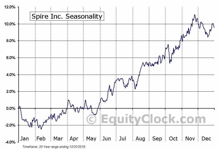 Spire Inc. (SR) Seasonal Chart
