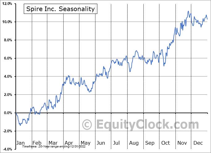 Spire Inc. (NYSE:SR) Seasonality