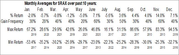 Monthly Seasonal SRAX Inc. (NASD:SRAX)