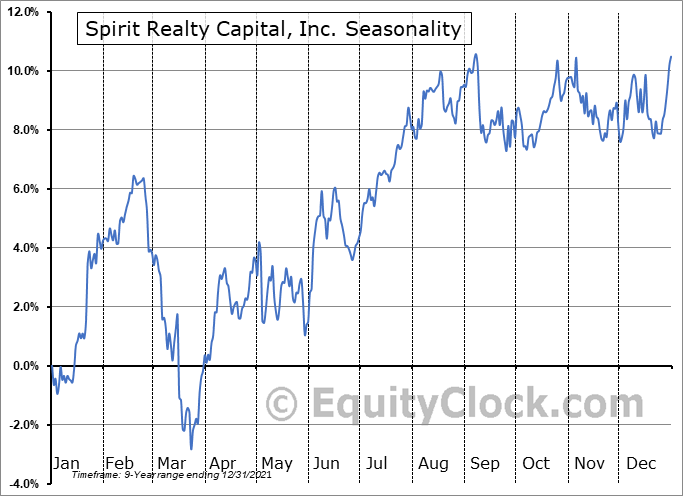 Spirit Realty Capital, Inc. Seasonal Chart