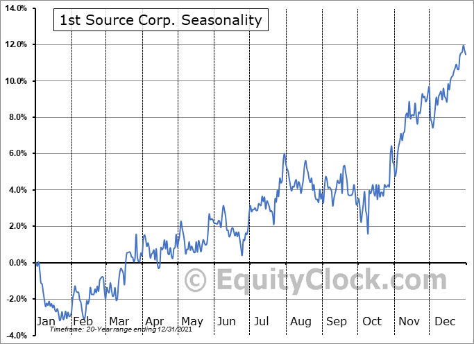 1st Source Corp. (NASD:SRCE) Seasonality