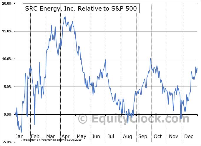 SRCI Relative to the S&P 500