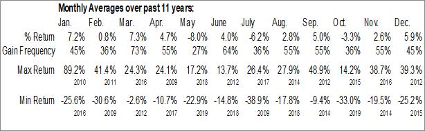 Monthly Seasonal SRC Energy, Inc. (AMEX:SRCI)