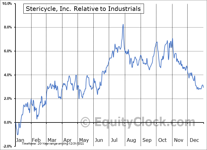 SRCL Relative to the Sector