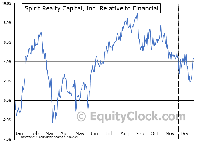 SRC Relative to the Sector