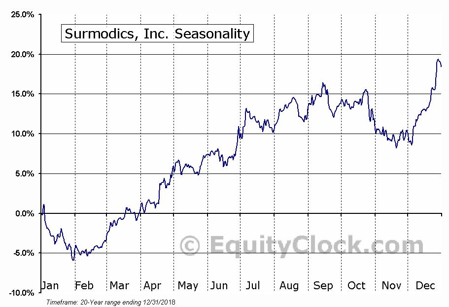 Surmodics, Inc. (SRDX) Seasonal Chart