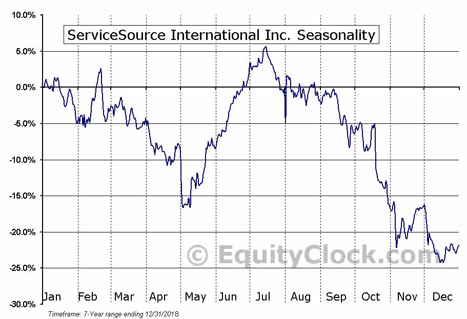 ServiceSource International, Inc. (SREV) Seasonal Chart