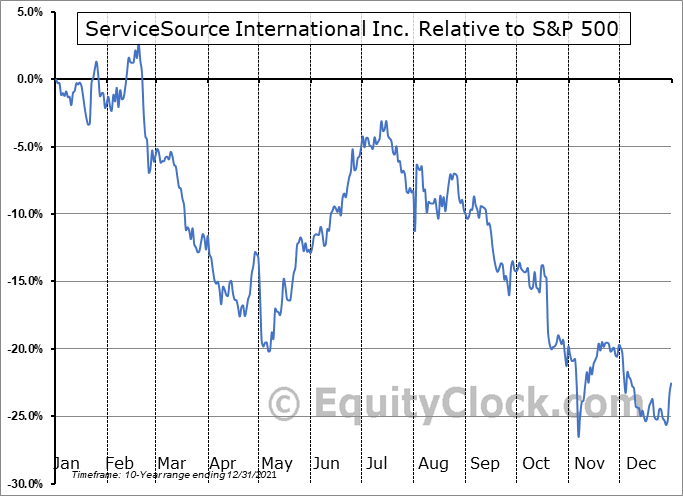 SREV Relative to the S&P 500