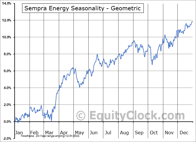Sempra Energy (NYSE:SRE) Seasonality