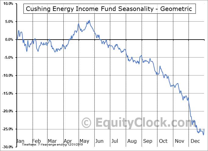 Cushing Energy Income Fund (NYSE:SRF) Seasonality