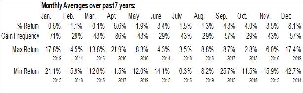 Monthly Seasonal Cushing Energy Income Fund (NYSE:SRF)