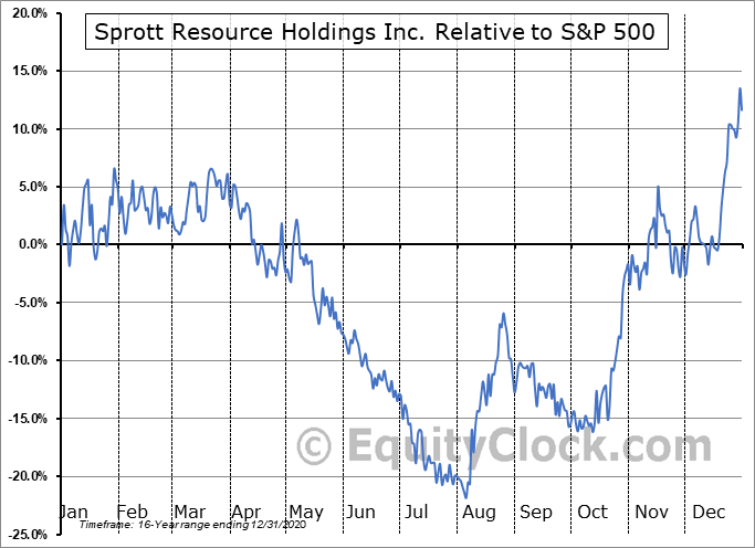 SRHI.TO Relative to the S&P 500
