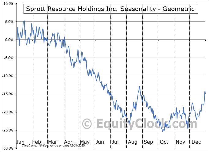 Sprott Resource Holdings Inc. (TSE:SRHI.TO) Seasonality