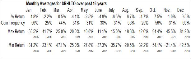 Monthly Seasonal Sprott Resource Holdings Inc. (TSE:SRHI.TO)